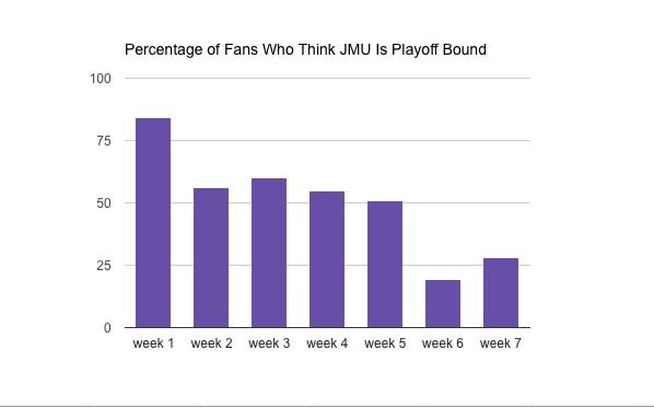 week 7 confidence